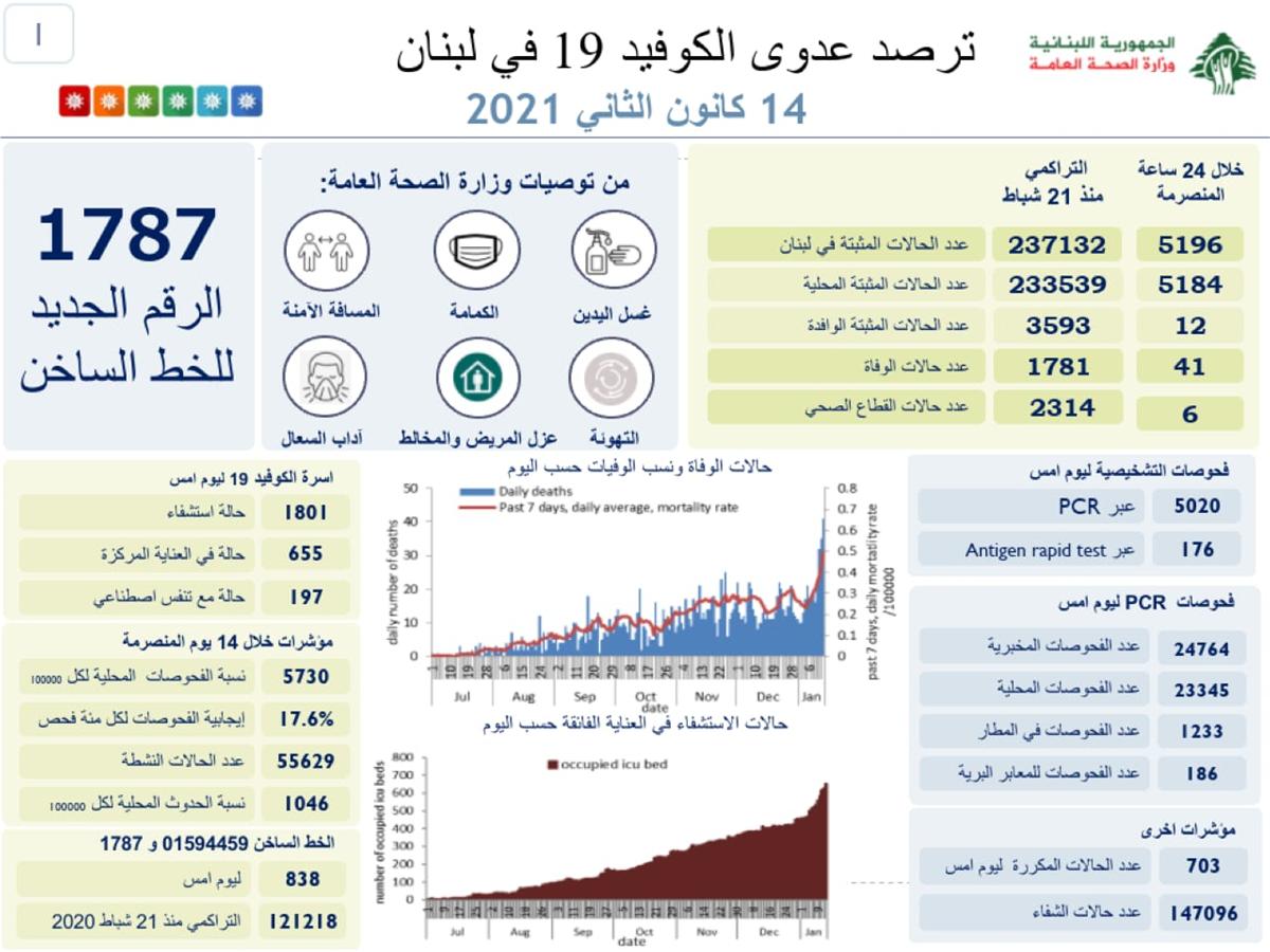 لبنان يسجّل أعلى حصيلة وفيات بكورونا… وكم بلغ عدد الإصابات؟