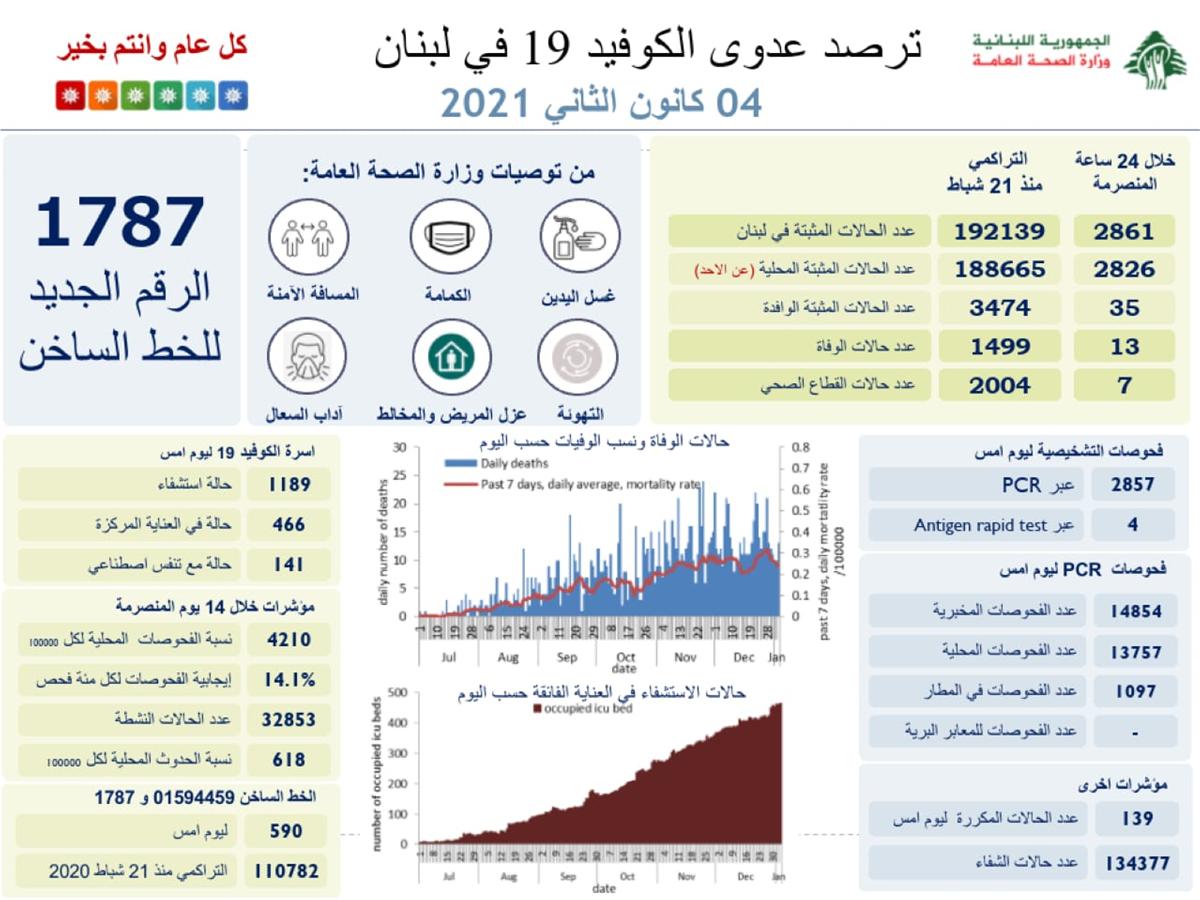 كم سجّل عدّاد كورونا في لبنان اليوم؟