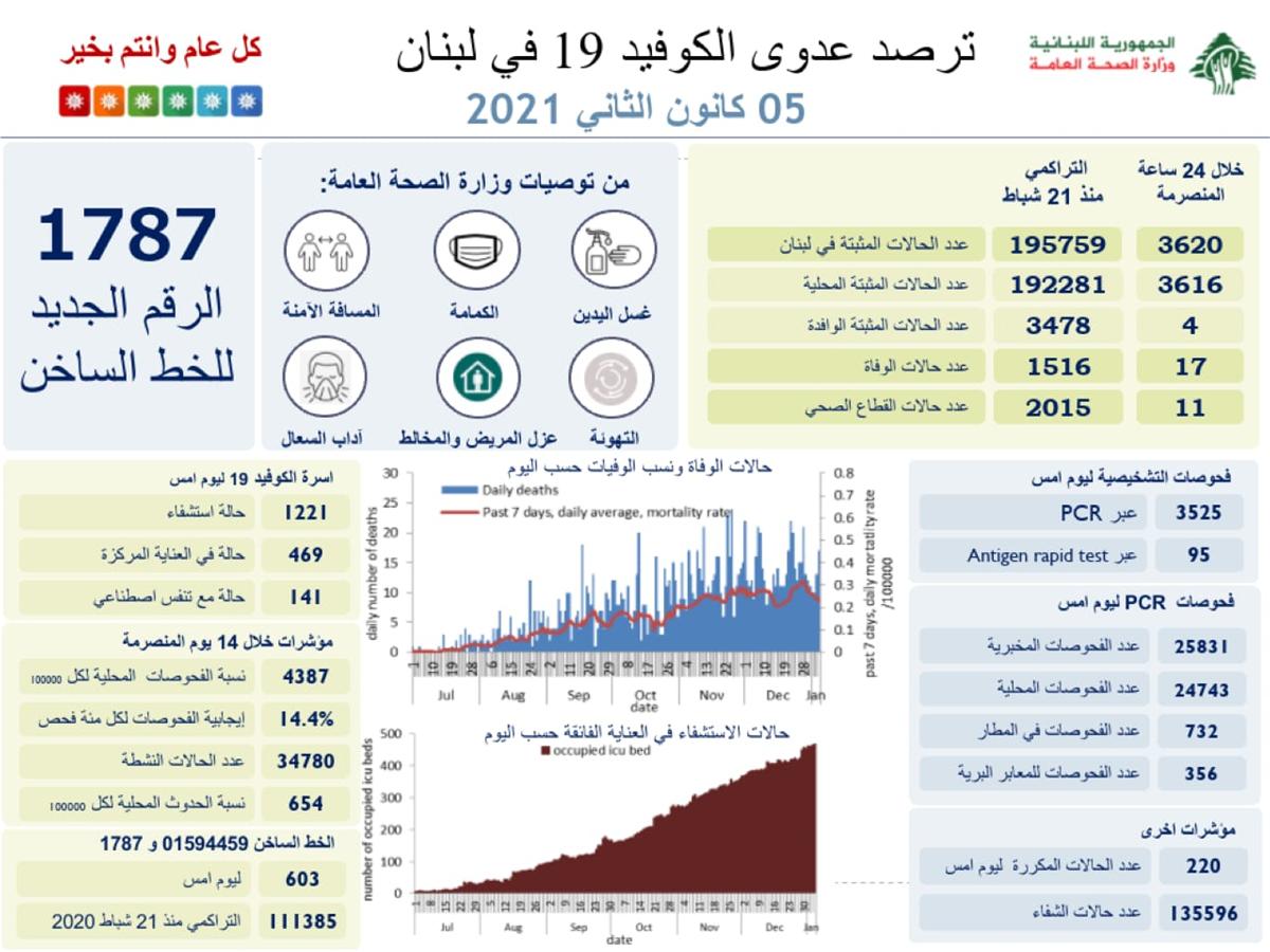 إرتفاع قياسي بعدد إصابات كورونا في لبنان… كم بلغ؟