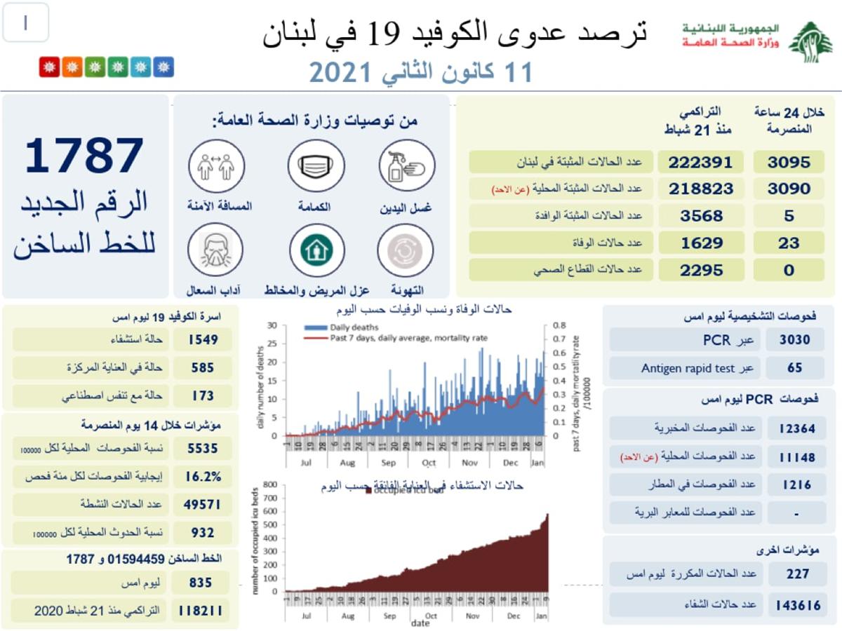 3095 إصابة كورونا جديدة في لبنان.. ماذا عن الوفيات؟!