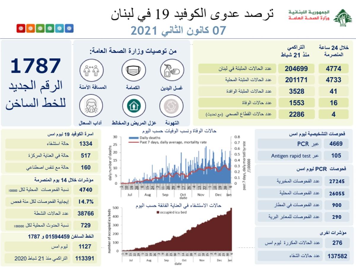 وسط الإغلاق.. عداد 'كورونا' في لبنان يكسر رقماً قياسياً: 4774 حالة جديدة