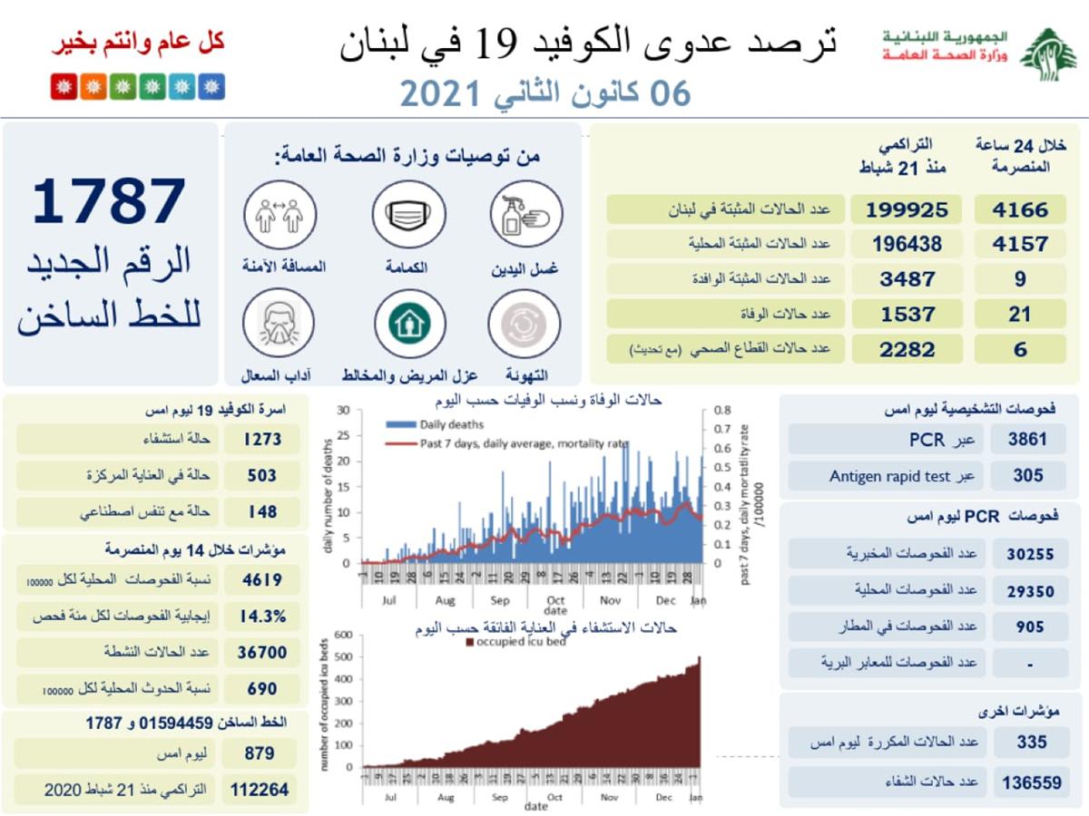 للمرة الأولى في لبنان… عدّاد كورونا يتجاوز الـ4000!