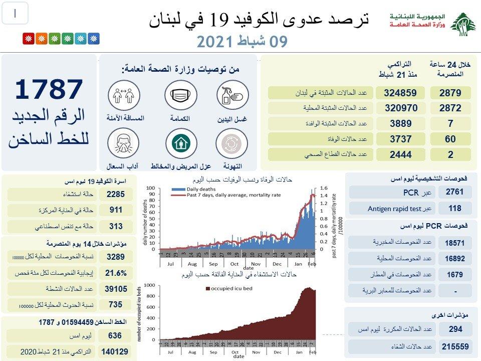 60 حالة وفاة بكورونا في لبنان…كم بلغ عدد الإصابات؟
