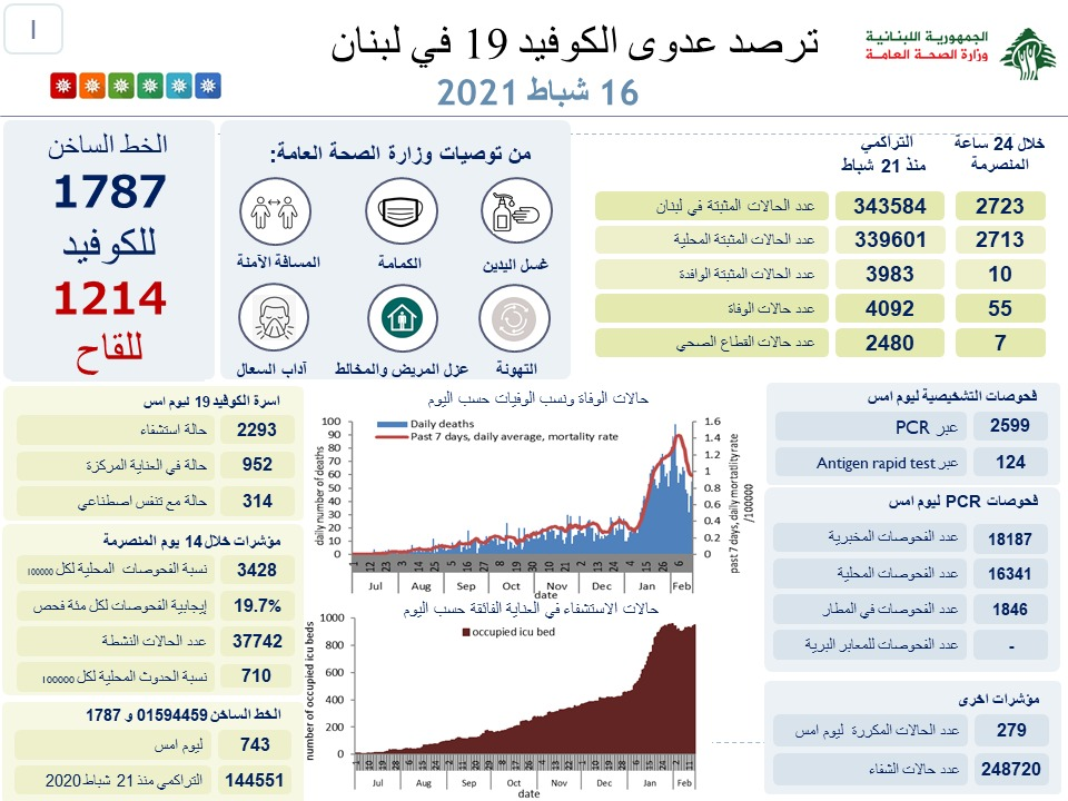 في لبنان…55 حالة وفاة جديدة بكورونا…ماذا عن الإصابات؟