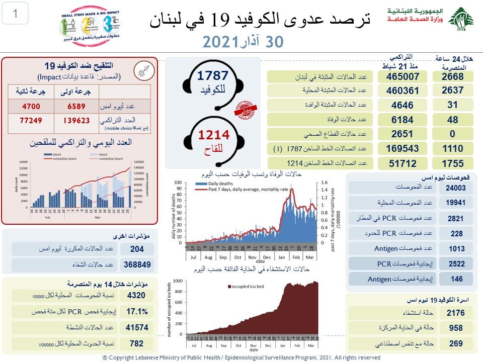في لبنان… 48 حالة وفاة بكورونا والإصابات الإجمالية أكثر من 465 ألف!