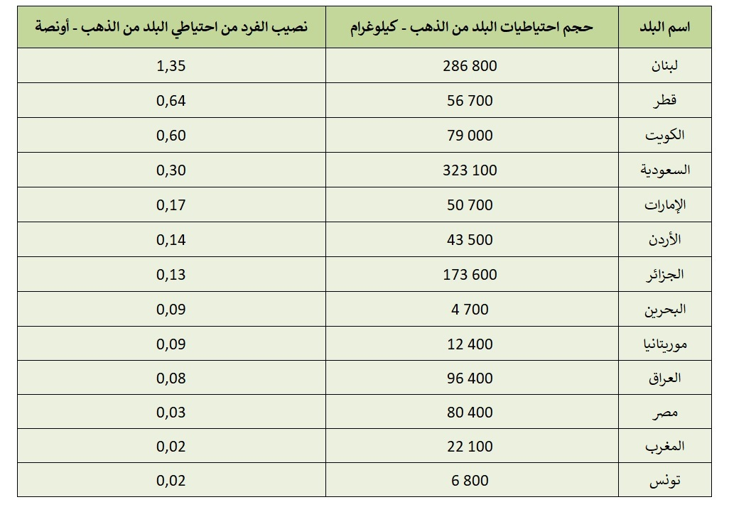 بالأونصة.. هذه حصة كل لبناني من الذهب (صورة)